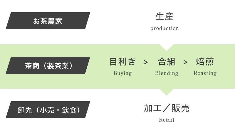 生産の流れ